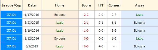 lazio-vs-bologna