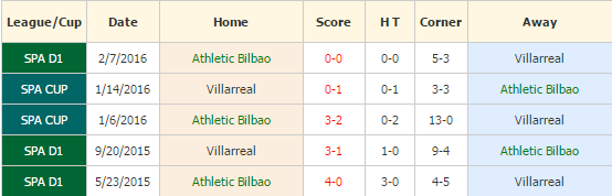 athletic-bilbao-vs-villarreal