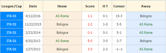 roma-vs-bologna