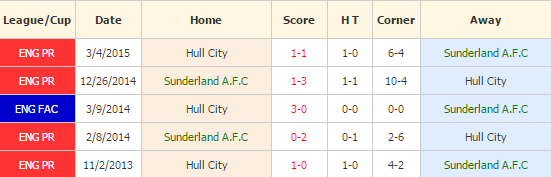 sunderland-vs-hull-city