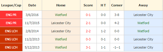 watford-vs-leicester