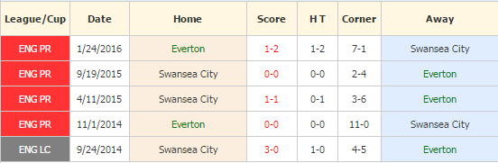 everton-vs-swansea-city