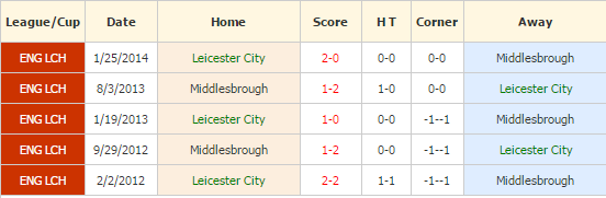 leicester-vs-middlesbrough