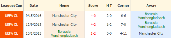 monchengladbach-vs-manchester-city