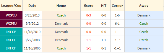 republik-ceko-vs-denmark