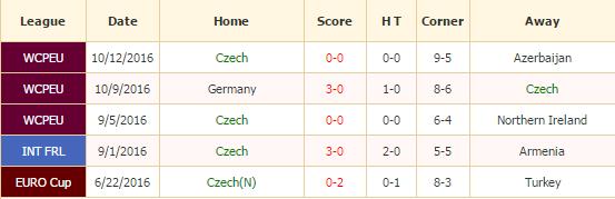 republik-ceko