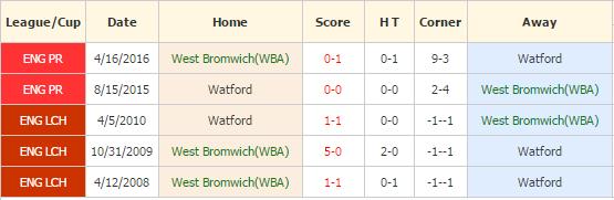 wba-vs-watford